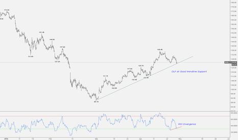 BHEL: BHEL at good trendline Support