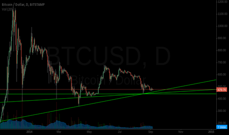 BTCUSD: 3 most likely bottoms
