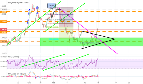 GBPUSD: long position for Cable