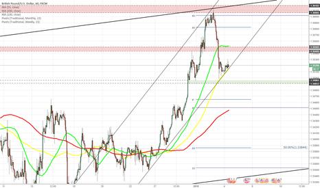 GBPUSD: GBP/USD meets 100-hour SMA