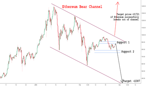 ETHUSD: Warning signals for Ethereum possible sell off (4hr tf analysis)