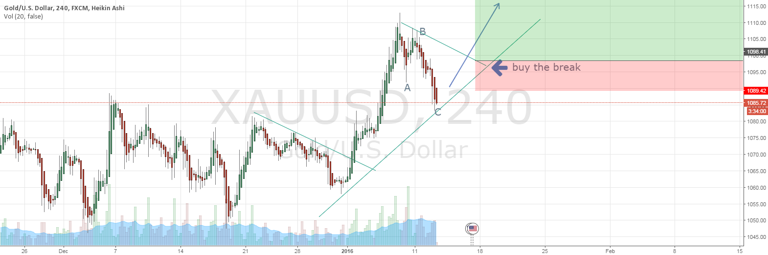 NEXT IMPULSE XAUUSD BUY