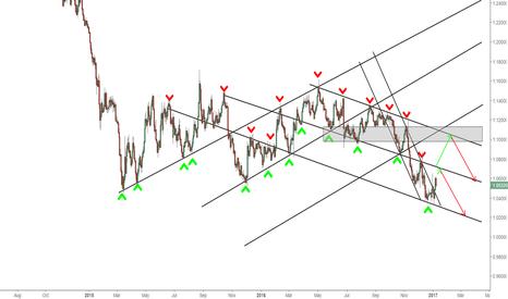EURUSD: EURUSD - Bearish short term/Bullish Long Term - 1D