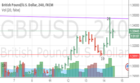 GBPUSD: POSSIBLE LONG TRADE AT GBP