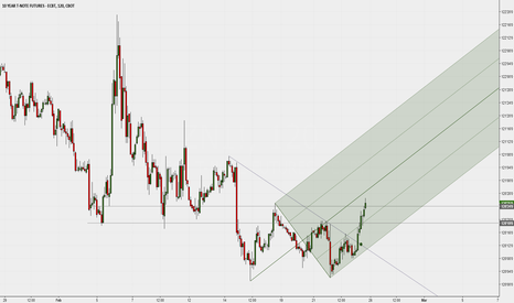 ZN1!: 2H chart - 10 Y T-Note with Median Line