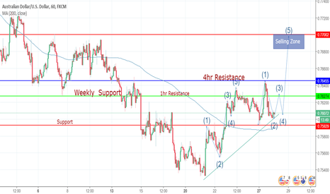 AUDUSD: Daily Outlook of AUDUSD