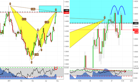 EURAUD: Double top at D point!