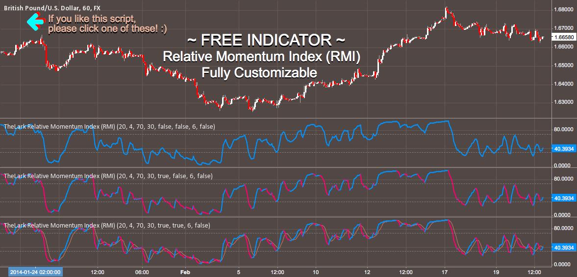 FREE INDICATOR: Relative Momentum Index (RMI)