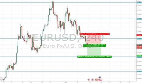 EURUSD: Strong US Employment NFP Number?
