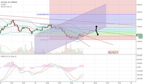 BTCUSD: BTC short term chart analysis(long)