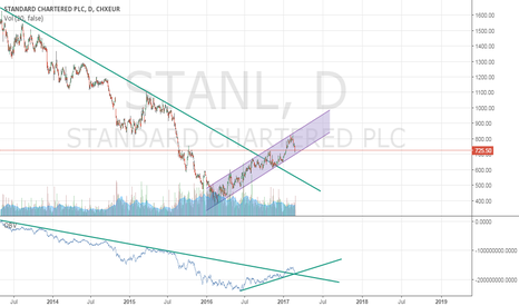 STANL: Chart Only