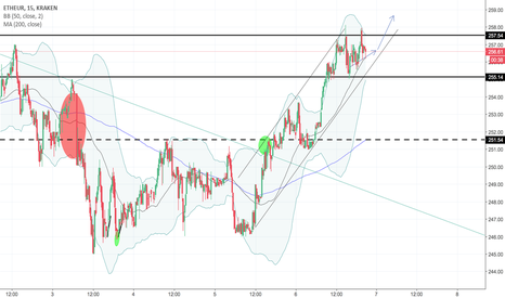 ETHEUR: Suivi de la tendance ETH/EUR