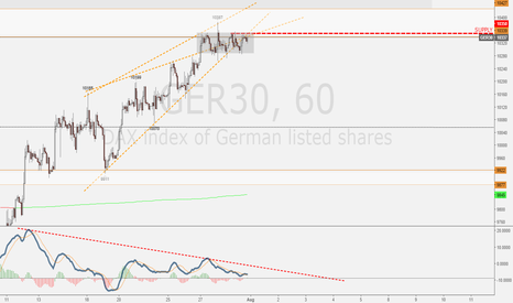 GER30: Dax short potential