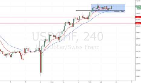 USDCHF: USD/CHF: indecisione mostrata dal grafico 4H