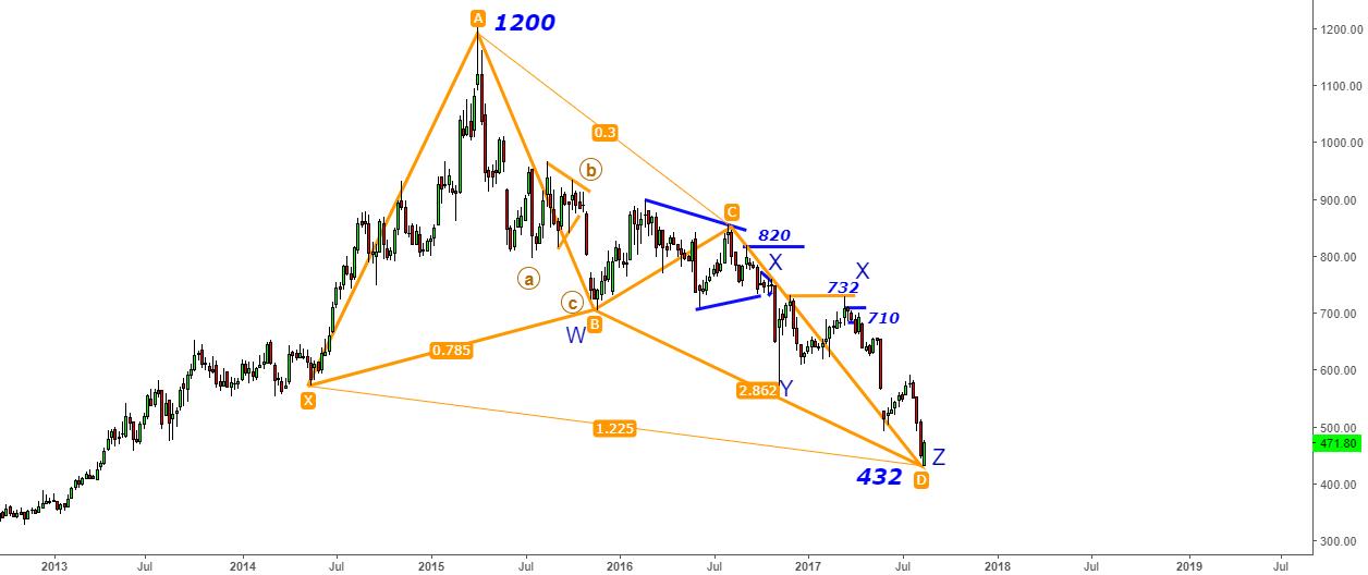 """Sunpharma -Bingo! """"Z-Wave Fall from 700 to 432"""" - Butterfly Help"""
