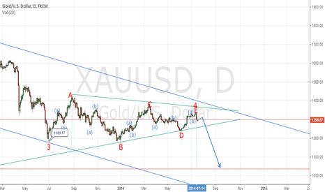 XAUUSD: more decline expected