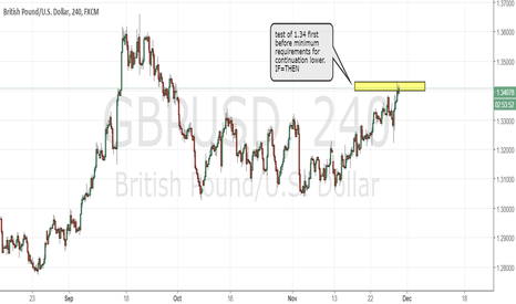 GBPUSD: GBPUSD after the rollercoaster we now see minimum requirements
