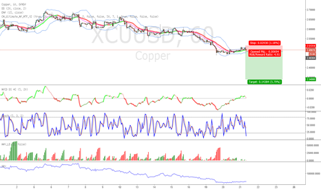 XCUUSD: Short copper 60min