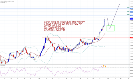 GBPUSD: GBPUSD time for correction but still has some bull left ......