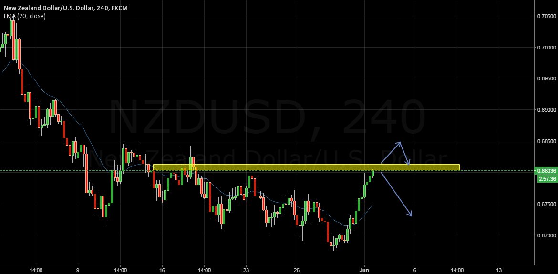 NZDUSD: Breakout Trade