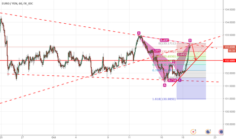 EURJPY: Eurjpy  Bat pattern and possible reversal at trend line.