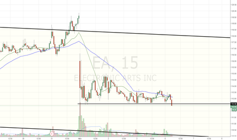 EA: Setting up short here. Watching