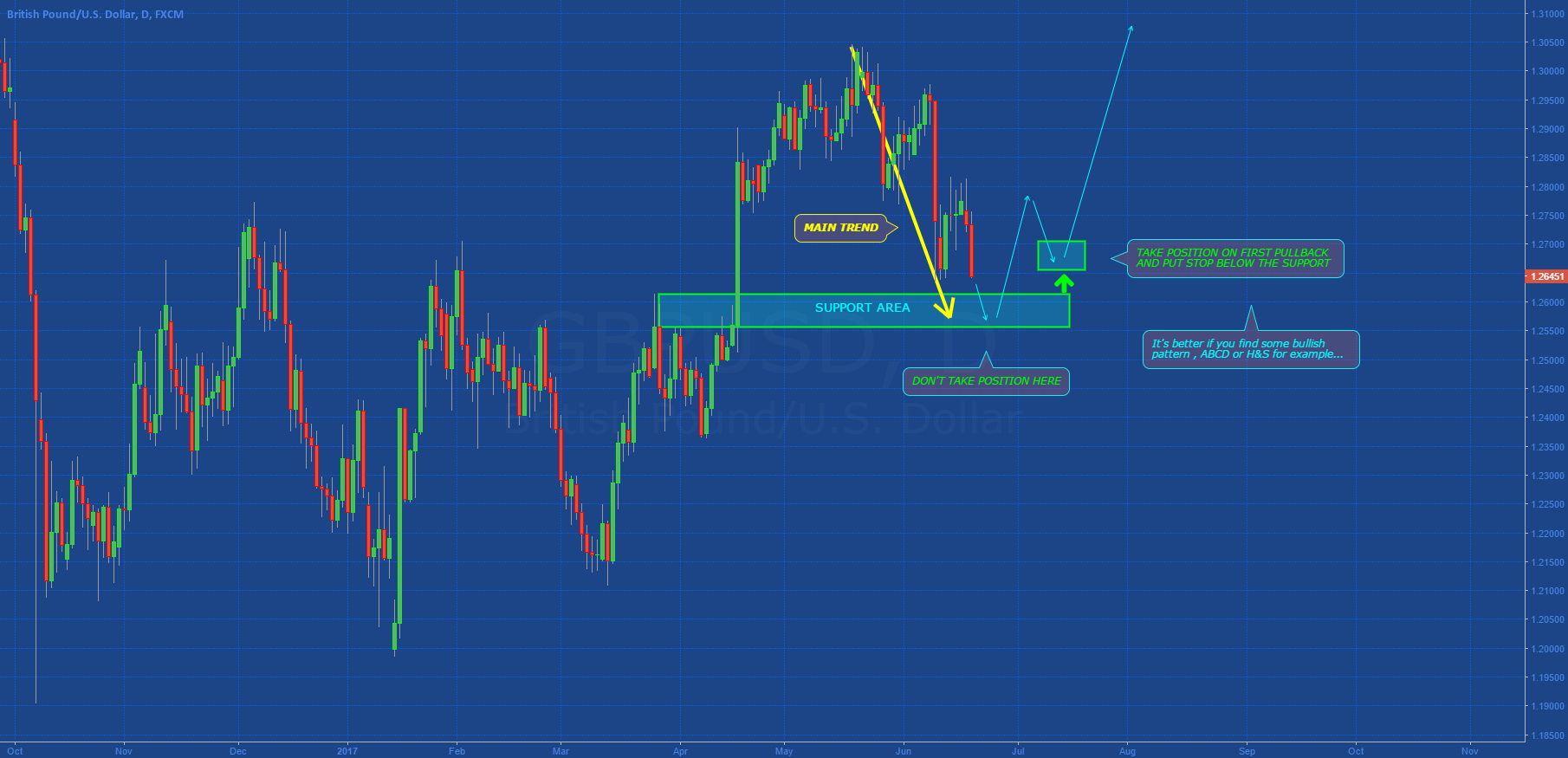 [GBPUSD] HOW TO TRADE A SUPPORT