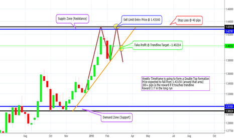 GBPUSD: GBP/USD Weekly Potential Double Top - Long Term