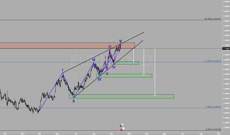 EURNZD: EURNZD DAILY HARD SELL Eliot Wave with extended fifth wave
