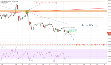 GBPJPY: GJ Short to S1