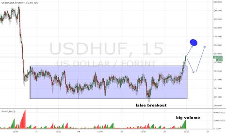 USDHUF: USD/HUF m15 cumulative vol.