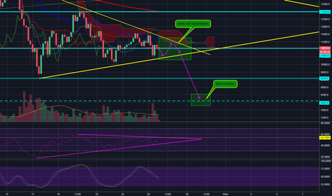 BTCUSD: blood monday ?