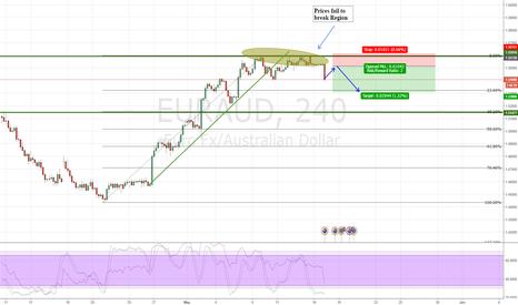 EURAUD: EURAUD failed to make higher highs