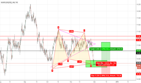 SILVER: SILVER - 1 HR - BULLISH GARTLEY