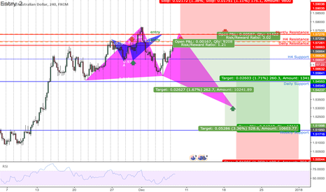 EURAUD: BUTTERFLY BULL |H4| LONG & SHORT