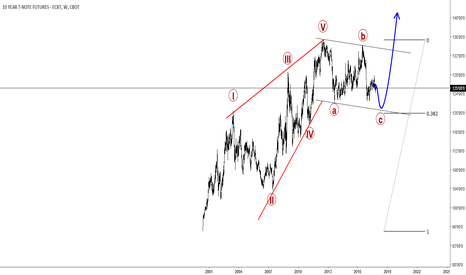 ZN1!: 10 Year US Notes Trading Near Support
