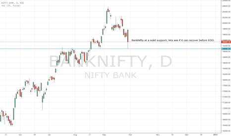 BANKNIFTY: BankNifty at support, what will it do next?