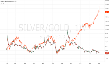 SILVER/GOLD: Silver/Gold Ratio Compared to SPX