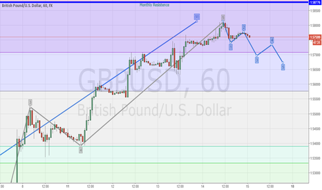 GBPUSD: GBPUSD Sell in Short Correction!