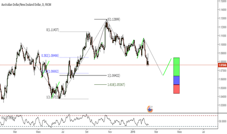 AUDNZD: Watch List #3