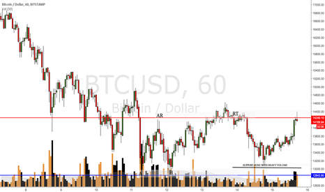 BTCUSD: one hour chart of BTCUSD