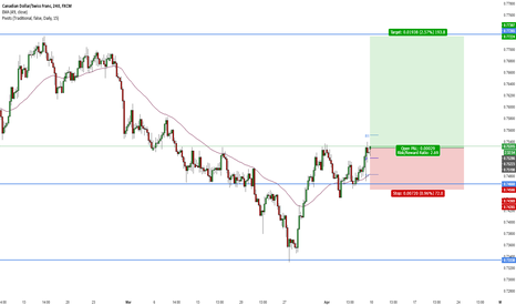 CADCHF: CADCHF LONG Weekly Breakout