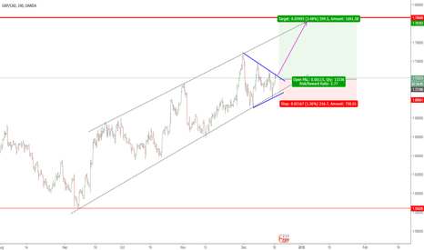 GBPCAD: TRIANGLE PATTERN
