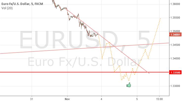 4th and 5th of November EURUSD prediction