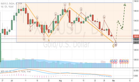 XAUUSD: Gold (XAU/USD) Completes Flat Correction, Next Bullish Upmove