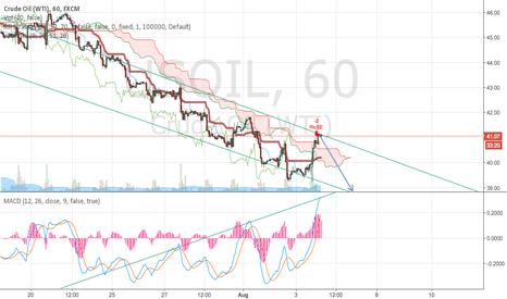 USOIL: short term oil