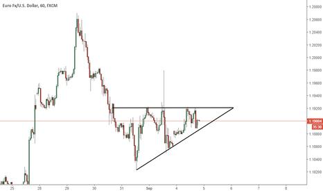 EURUSD: EURUSD - Triangle breakout
