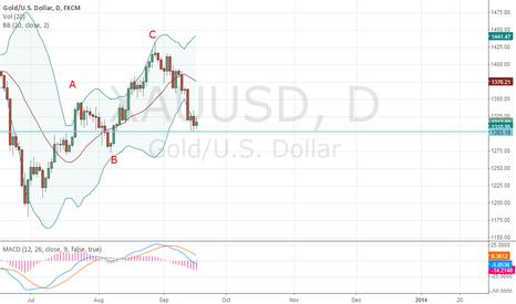 XAUUSD: Sell Gold Below $1300-Elliott Wave Analysis