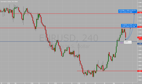 EURUSD: покупка евро