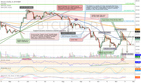 BTCUSD: A Dangerous Descending Triangle is Forming in $BTCUSD